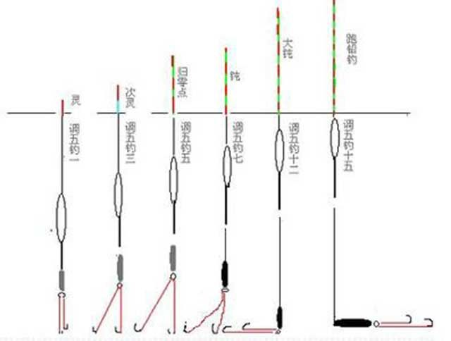 抛海竿的正确步骤图片